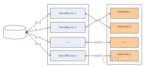图四通讯结构图