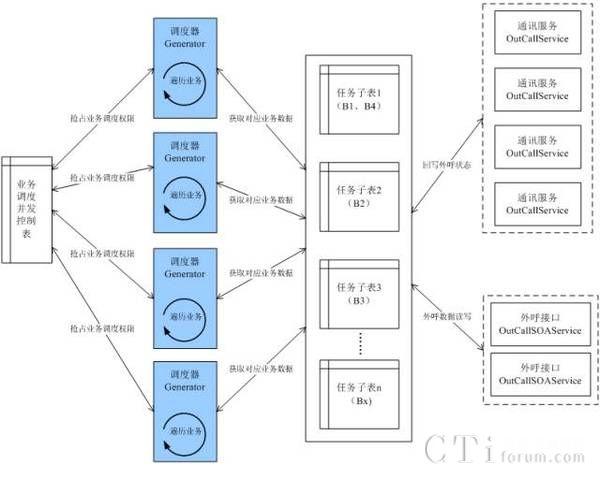 图五任务调度结构