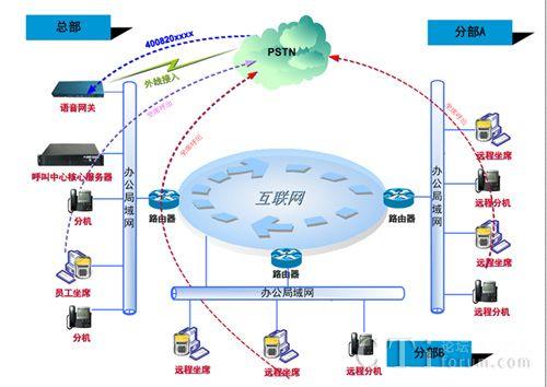 上海云翌通信自建IP呼叫中心解决方案