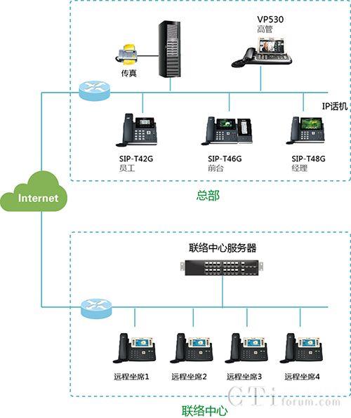 亿联IP联络中心解决方案 高度集成的一站式方案