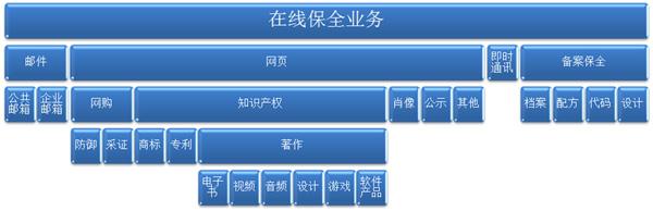 """江苏智恒""""云助手""""数据保全平台简介"""