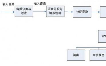 中科信利连续语音识别引擎