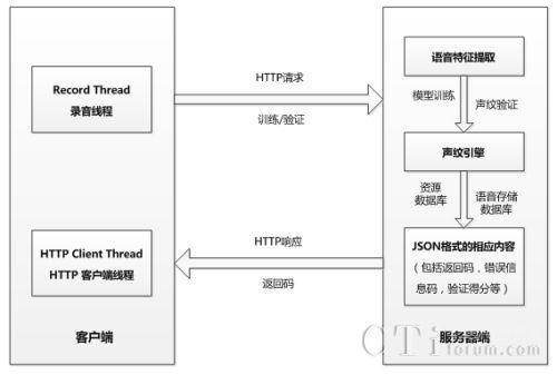 天聪正式推出声纹云服务平台