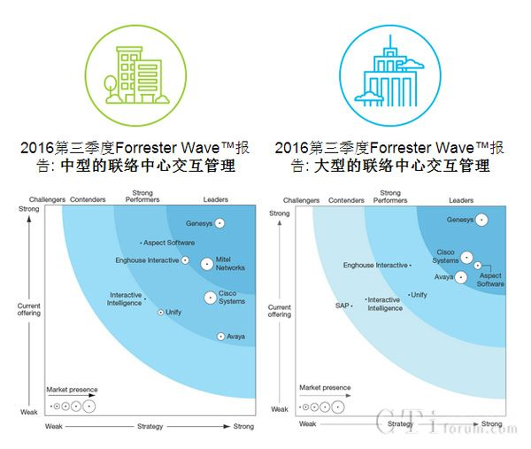面向中型以及大型的联络中心Forrester Wave报告