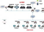 赛普智成中标阳光100客服呼叫中心系统