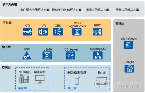 ICT技术发展驱动企业全媒体联络中心业务创新