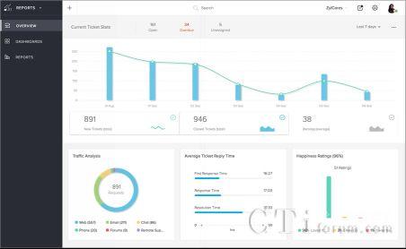 Zoho发布云端客户服务管理软件,整合CRM系统