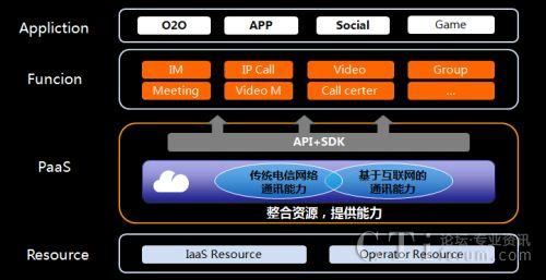 云通讯能力平台