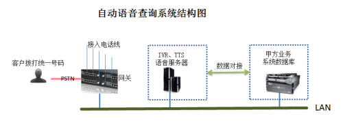 汉云IVR自动语音查询系统