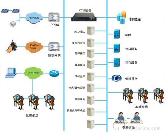 云翌IP呼叫中心产品规格-V2.6.4.4