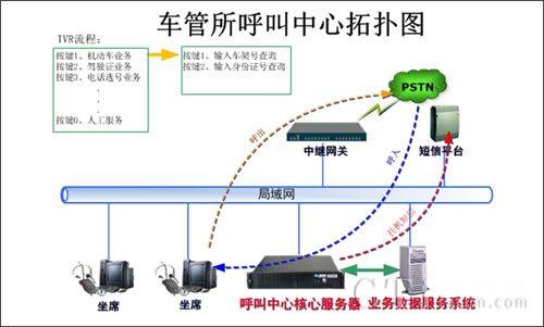 云翌通信陕西首家车管所呼叫中心应用案例