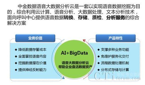 中金数据语音大数据分析云助客户实现高效语音数据管理