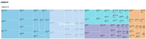 图1:主题及关键词热度分布,实时了解用户最关心的产品和服务。示例:上图显示了某电商主题关键词热度分布。四种颜色代表四个主题。主题和关键词百分比代表了该主题或关键词的用户讨论热度。