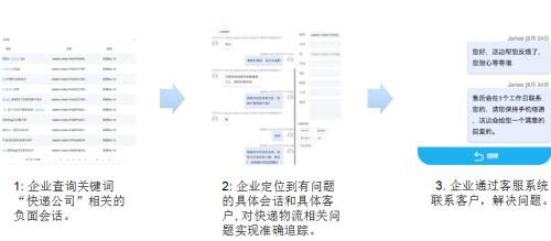 图2:按关键词或情感度追踪问题并解决问题。示例:某电商按关键词或情感度追踪并解决物流快递问题。