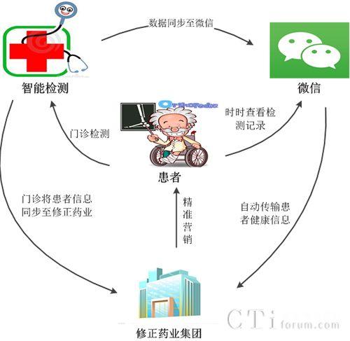 联宇信通牵手修正药业,为其打造微信端B2B2C整合营销模式