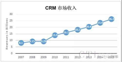 Gartner:2017年全球CRM软件市场份额有望达到365亿美元