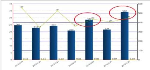 语音分析应用场景――投诉发现与分析