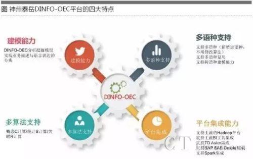 神州泰岳:语义理解技术承载商业模式转型