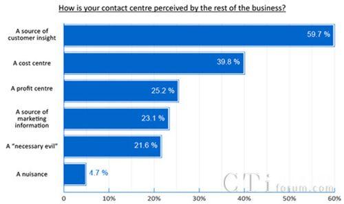 """将近40%企业将联络中心视作""""成本中心"""""""
