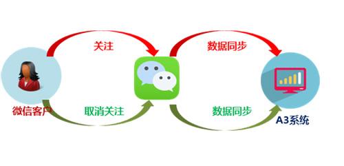 领先科技A3呼叫中心,开启微信大数据营销