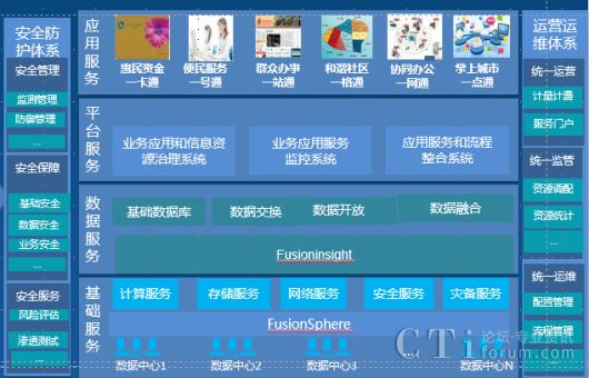 互联网+--与时俱进 华为助力电子政务新发展 - 国内 - CTI论坛-中国领先的ICT行业网站