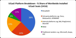 IHS Markit称BroadSoft为UCaaS平台的全球市场领导者