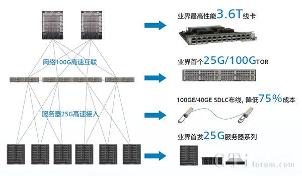华为携手爱奇艺打造云数据中心互联网络