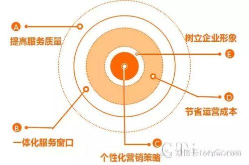 华夏幸福基业再次选择Mycomm进行呼叫中心扩容