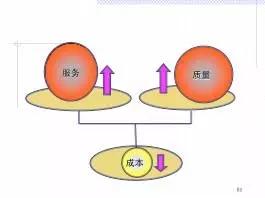 图1绩效体系示意图