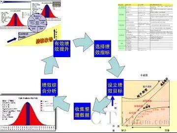 图2精细化体系建立步骤