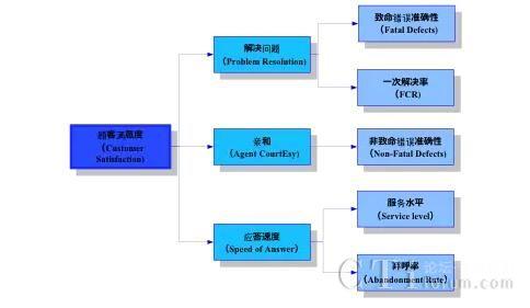 图3客户需求对应的指标