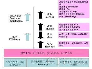 图4关键绩效指标关系图
