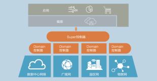 基于SDN构建跨私有云和公有云的按需网络
