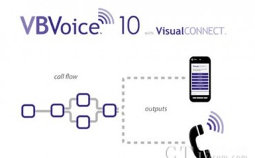 Pronexus发布交互式语音应答(IVR)解决方案新版本