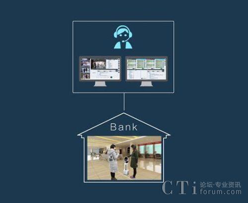 机器人全自动接待与人工管理后台配合模式