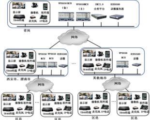 远程视频会商指挥 华为助力陕西国税金税三期信息化建设