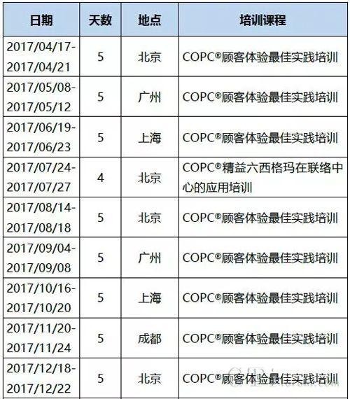 中国区首期COPC顾客体验标准6.0版本培训即将开课!