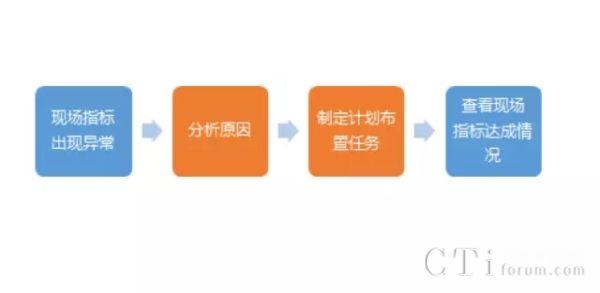 精细化管理——呼叫中心现场管理