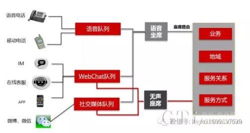 华为中小型呼叫中心CCE产品+科烨呼叫中心CRM解决方案
