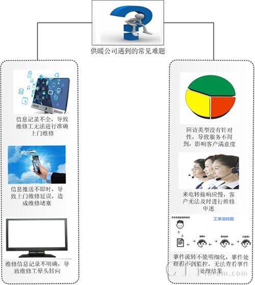 联宇信通的客服系统助力热力供暖行业维稳业务发展