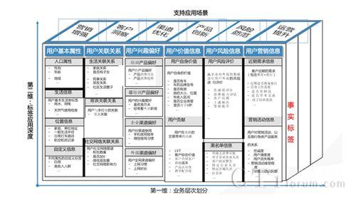 教育培训行业精准化营销智能凯发国际娱乐场(连载二)