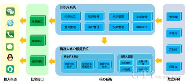 2017中国呼叫中心及企业通信大会参展厂商:智义科技