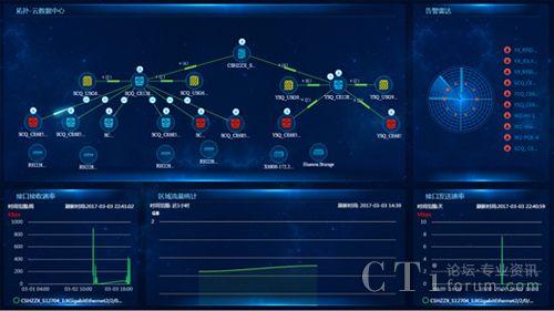 交换机,存储,路由器,应用,虚拟机,甚至能基和elte网络,摄像头等等多种