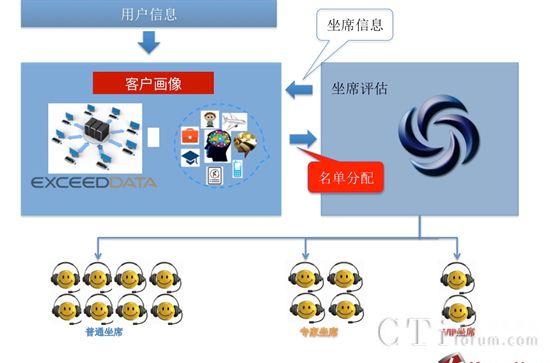 教育培训行业精准化营销智能解决方案(连载三)