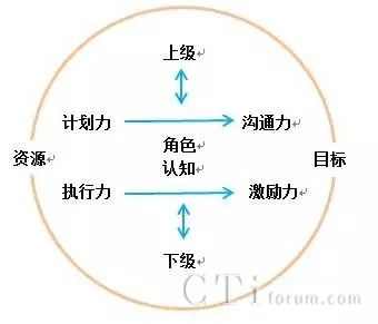 辽宁10086举办《呼叫中心服务管理能力提升》专题培训