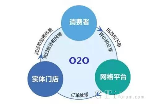 中通天鸿助力O2O旅游生态圈,打造旅游服务新形态