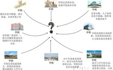 联宇信通为教育行业打造多功能客服系统