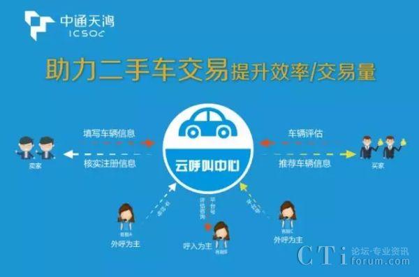 中通天鸿助力二手车交易平台,打造品牌级服务体系