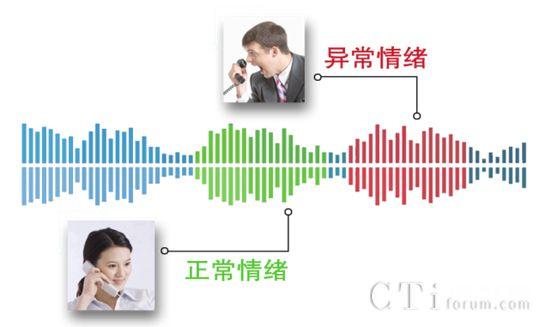 众麦通信智能语音质检系统