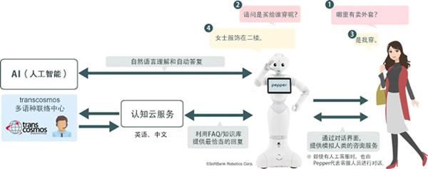 "transcosmos发布""Pepper机器人营销""服务"